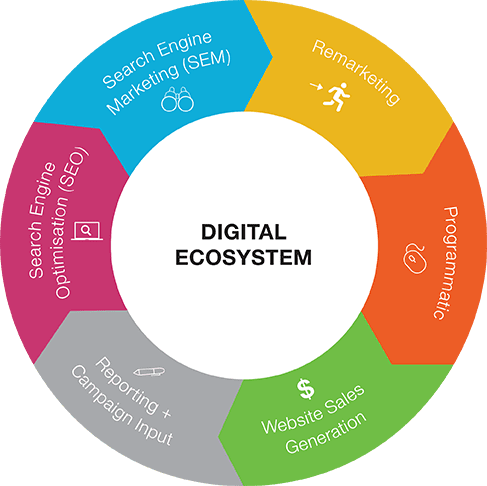 Digital Ecosystem - Fuel Agency