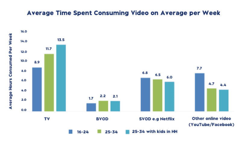 The future of TV - Average time spent consuming video on average per week.