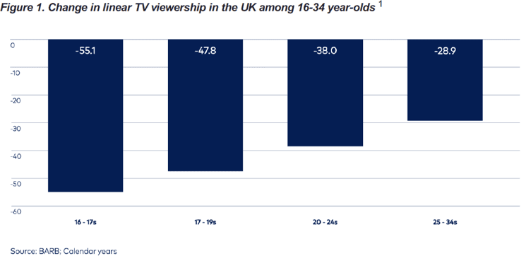 The Future of TV - Change in Linear TV Viewership.